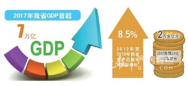 2017东营gdp_2017年山东人均GDP的排名,东营市竟是一匹黑马?