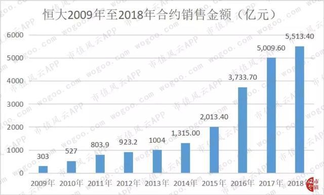 23岁的中国恒大:不只是世界500强